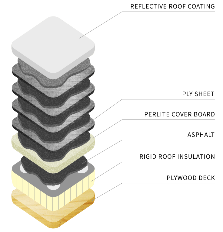 built-up-roof-layers
